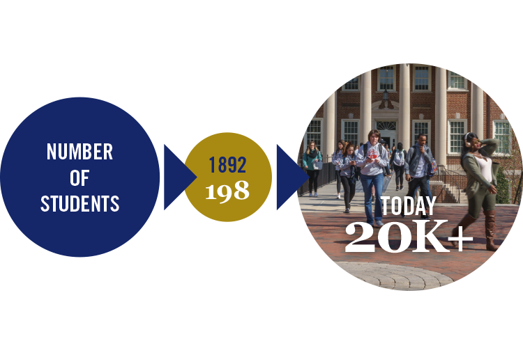 Then and Now: Number of students in 1892 was 198, Today 20,000 plus.