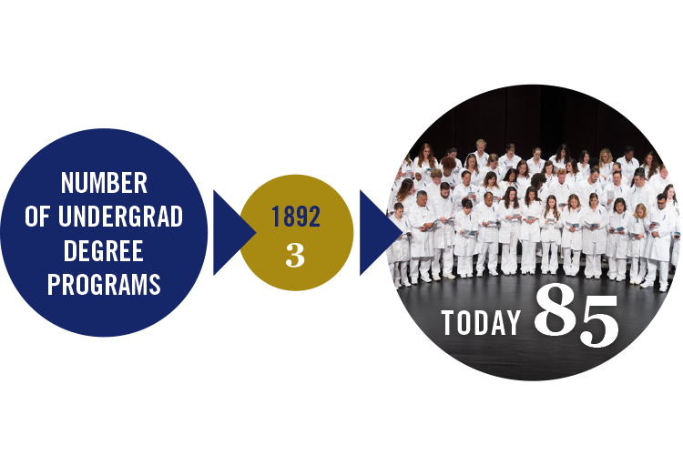 Then and Now: Number of undergrad degree programs in 1892 was 3, Today 85 undergrad degree programs.