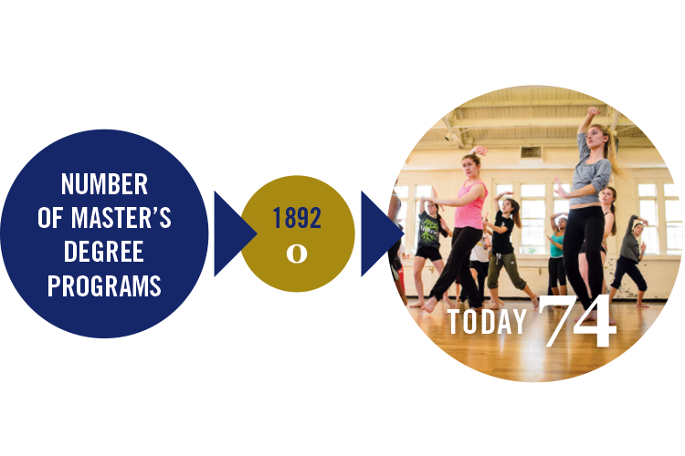 Then and Now: Number of master's degree programs in 1892 was 0, Today 74 master's degree programs.