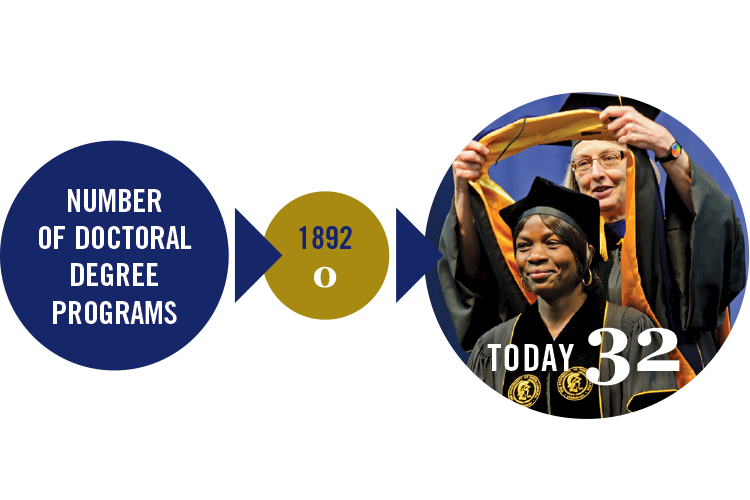 Then and Now: Number of doctoral degree programs in 1892 was 0, Today 32 doctoral degree programs.